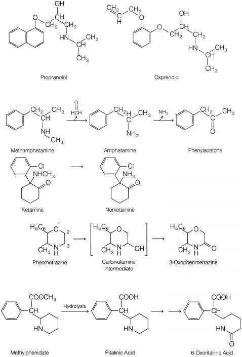 Tryptamines Metabolism