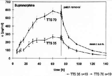 Specificity Of Transdermal Buprenorphine - Respiratory ...
